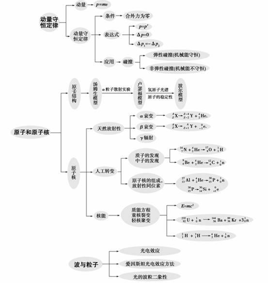 物理八年级下册知识结构框架图