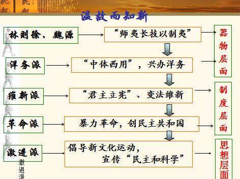 历史岳麓版必修三 第22课《孙中山的民主追求》课件2