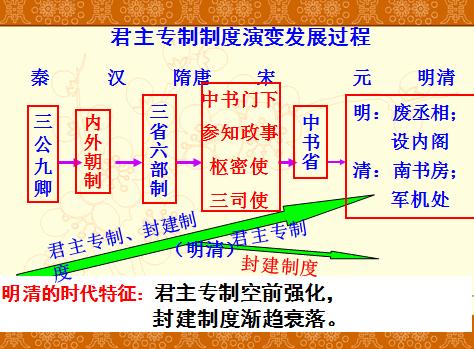 历史岳麓版必修一 第4课《专制集权的不断加强》课件