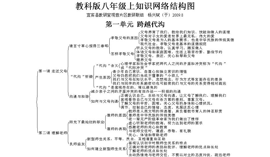 教科版八年级上知识网络结构图