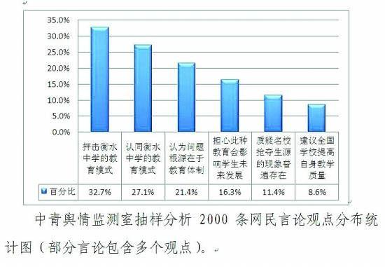 2000条网友言论观点分布统计图