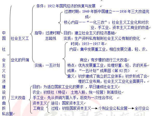 高中历史必修二导学案:第四单元复习提纲
