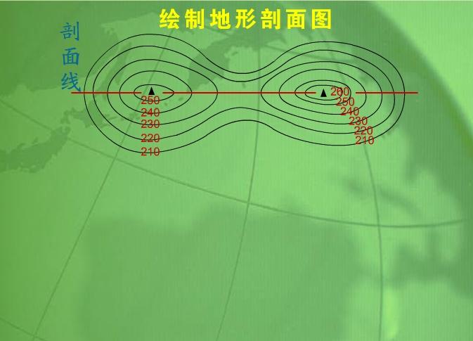 【动画素材】绘制地形剖面图
