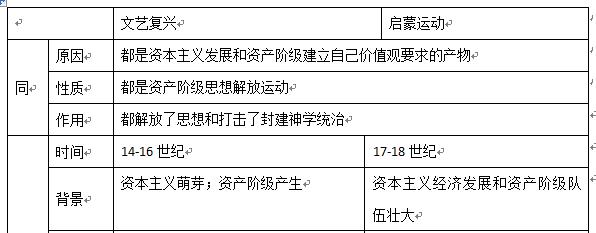 素材历史高中6.18文艺复兴与启蒙运动的比较海口市海南省高中图片